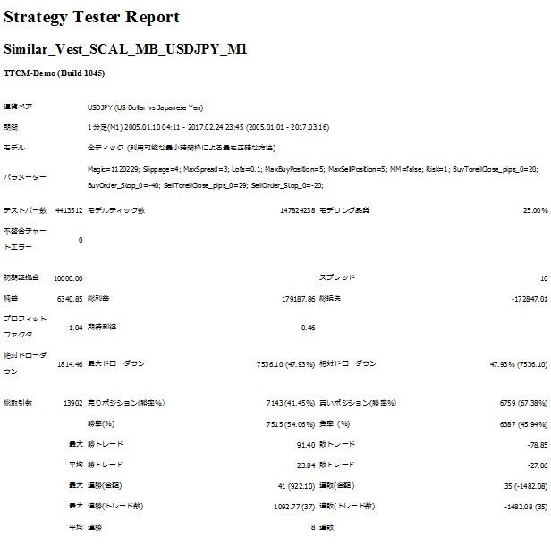 Similar_Vest_SCAL_MB_USDJPY_M1_Report