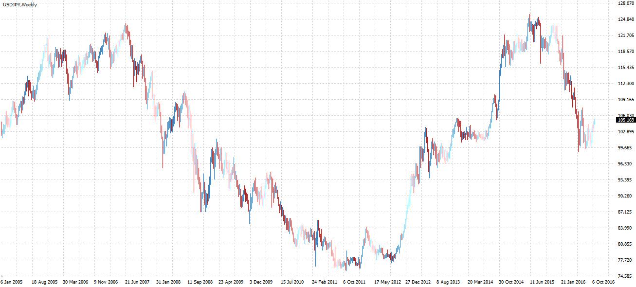 2005年1月〜2016年10月の米ドル/円のチャート