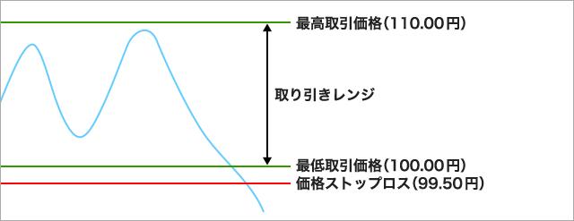価格ストップロス機能イメージ