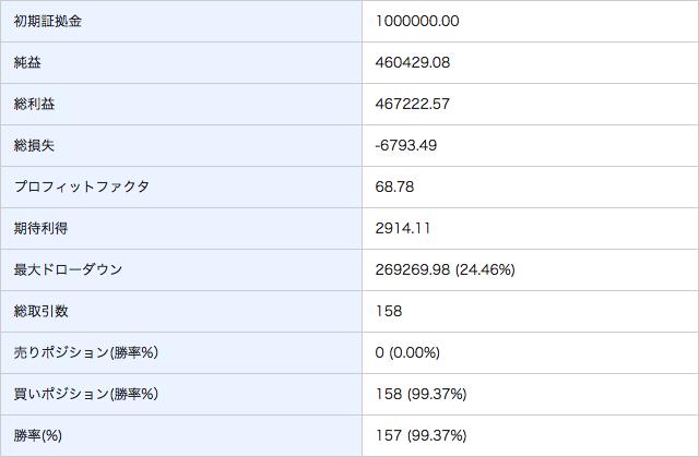 ロットアップの「レンジオーダーPlus」の結果表