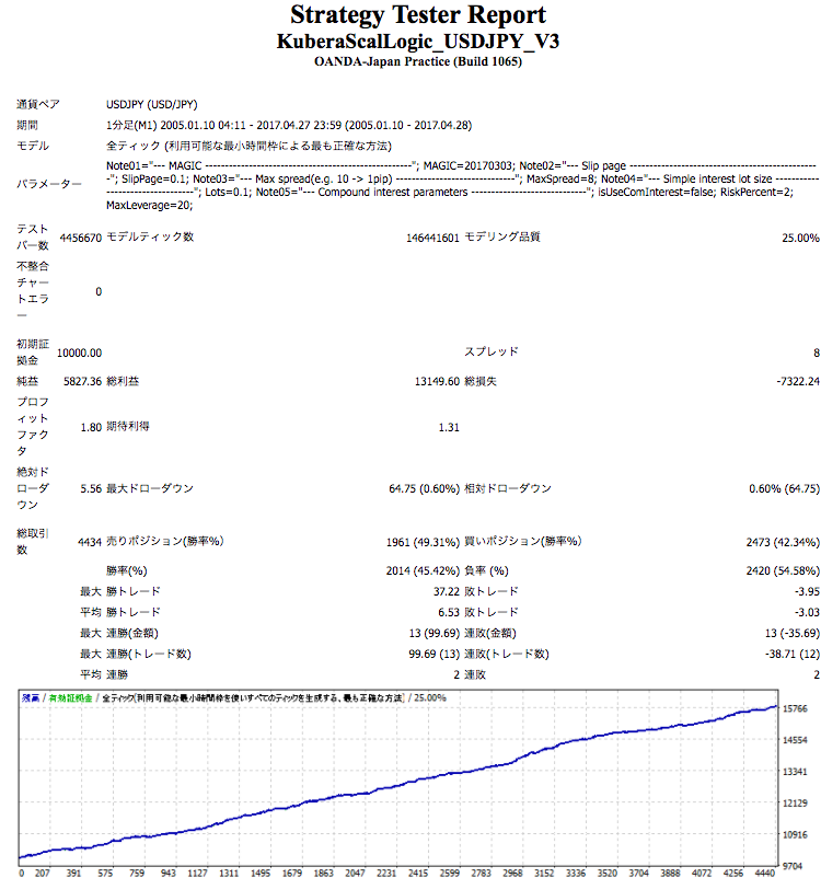 kuberascallogic_usdjpy_v3_backtestsimple_part.png