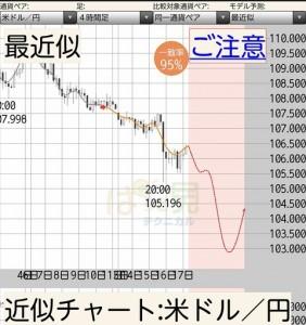 【相場分析】ドル円 高い位置からの戻り売り狙い