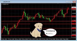 ドル円、昨日の高値を上抜け年初来高値更新。今日の円安は、今までの流れの継続(日米の経済、金融政策の違いによる日米金利差の影響など)が主要因だと思う