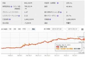 【カワセ係長】SCH-Trend system 3月度の成績