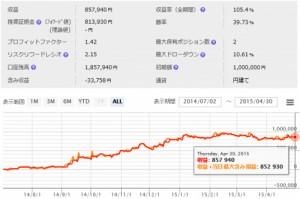 【カワセ係長】SCH-Trend system 4月度の成績 カーブフィットを低減したそのロジックが利益を残してくれました。