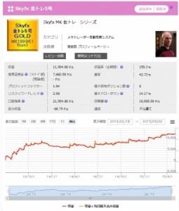 【金トレ5号】収益増加中! イイかんじ~ 順調に推移している模様。