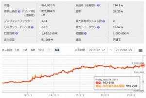 【カワセ係長】SCH-Trend system 5月度の成績