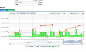 Forex White Bear V3、アルパリジャパンリアルトレードの成績は素晴らしい