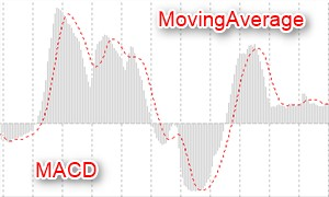 MACDと移動平均線を使ったインディケーター