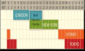 世界の外国為替取引の営業時間とステータスがわかる便利ツール