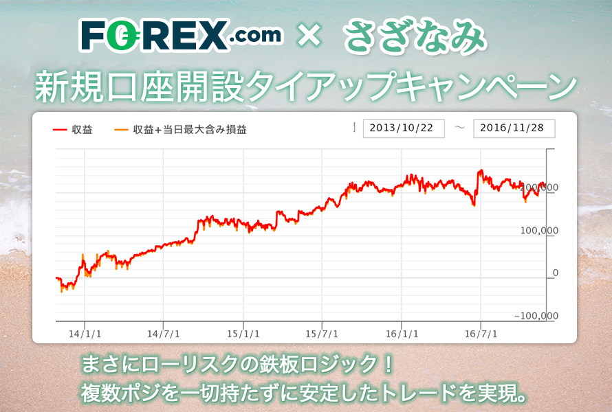 FOREX.com × さざなみ トップ画像