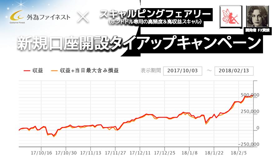 外為ファイネスト × スキャルピングフェアリー 新規口座タイアップキャンペーントップ画像