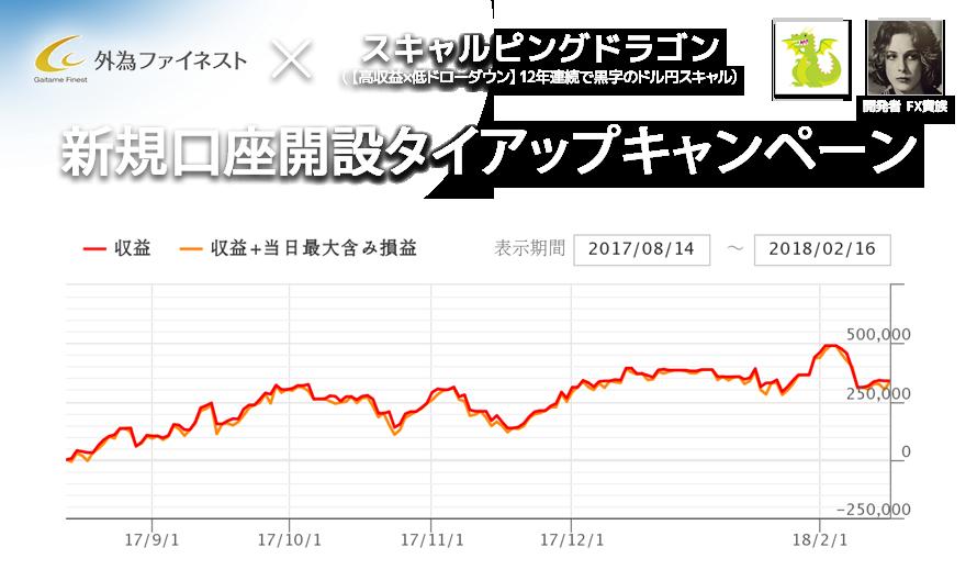 外為ファイネスト × スキャルピングドラゴン 新規口座タイアップキャンペーントップ画像