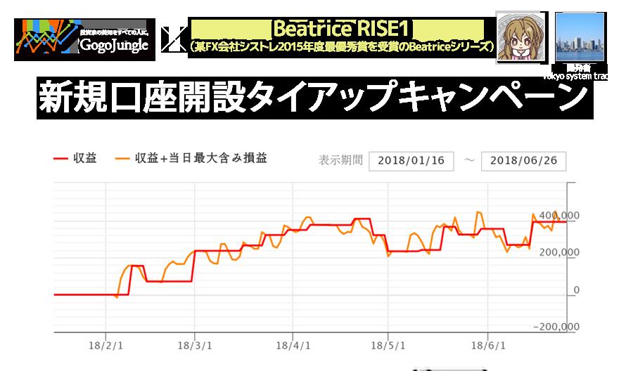 FXTF × Beatrice RISE1 新規口座開設タイアップキャンペーントップ画像