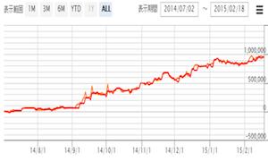 SCH-Trend system との相性が良い!?ポートフォリオでリスク分散