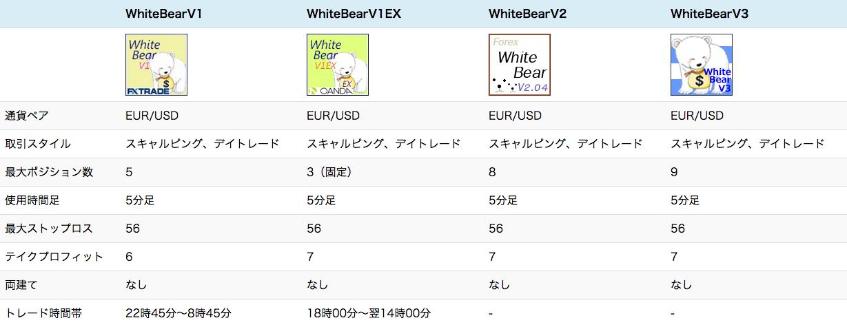 White Bearシリーズ