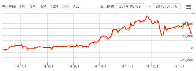 20150116まで円口座