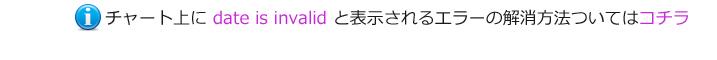 チャートにdate is invalid
