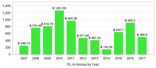 pl_in_money_by_year.png