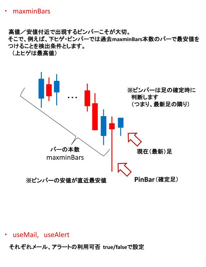 pinbar_info2.jpg