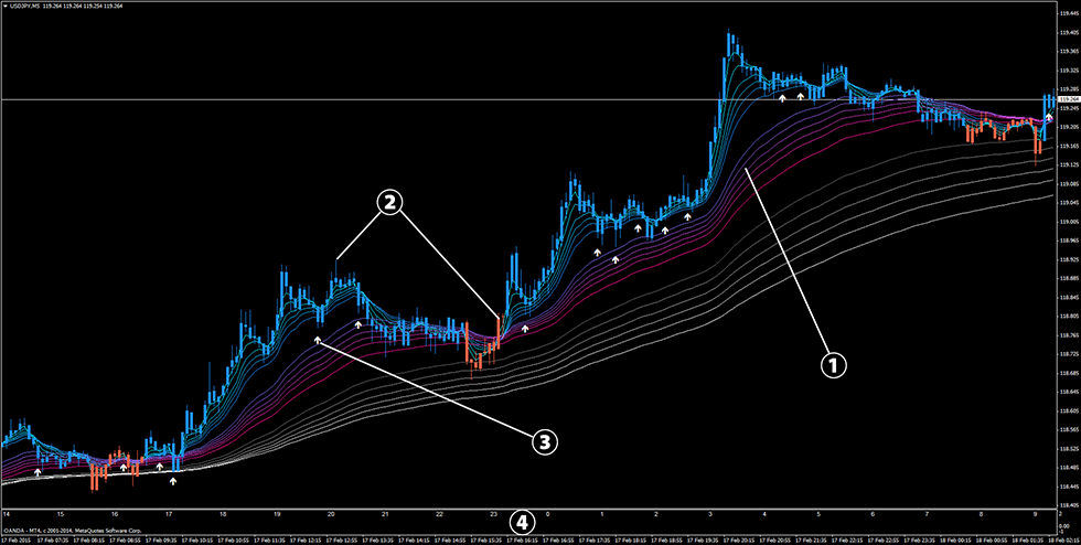 Effective forex scalping