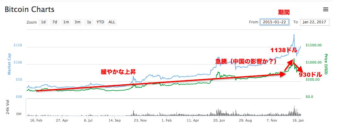 ビットコインの1日の値動きの特徴