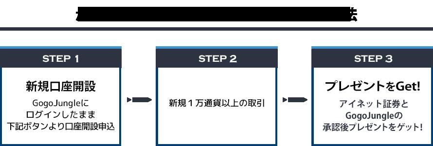 申し込みSTEP