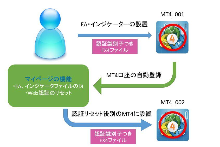 Web認証システム